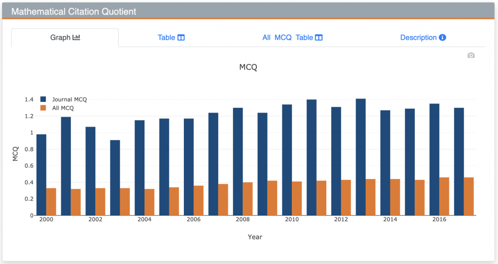 Journal MCQ screenshot for Proc LMS