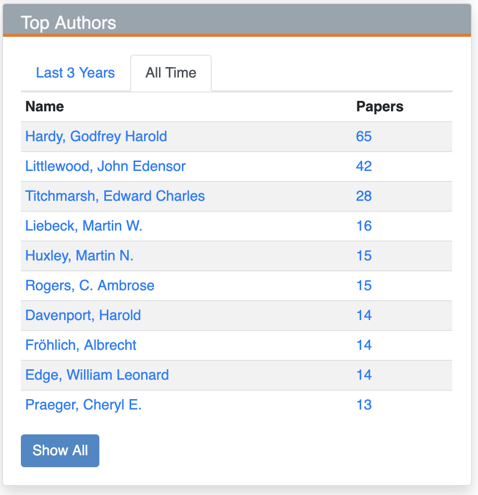 Journal top authors all time for Proc Lond Math Soc