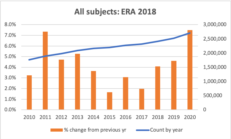 Graph of counts by year and % change by year for all subjects from the ERA 2018 list of journals