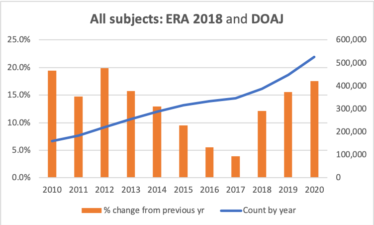 Graph of counts and growth rates for All subjects in ERA 2018 and DOAJ list
