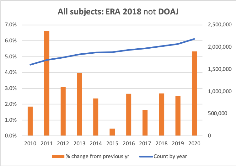 Graph of counts and growth rates for All subjects in ERA 2018 not DOAJ list