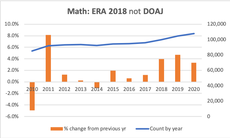 Graphs of % growth and counts for math using Dimensions data for all ERA 2018 journals that are not DOAJ journals