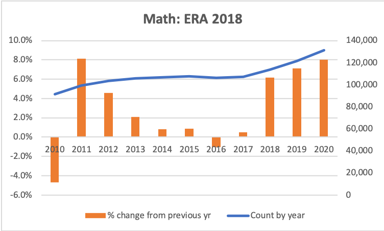 Graphs of % growth and counts for math using Dimensions data for all ERA 2018 journals