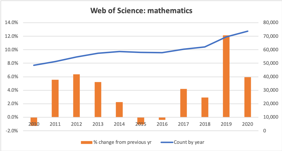 Graphs of counts and growth rates of mathematics within Web of Science