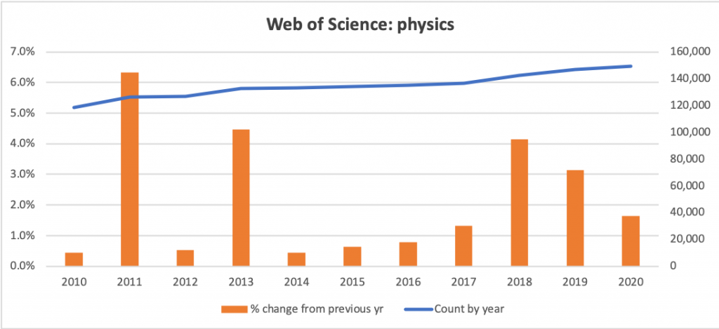 Counts and growth rates for physics articles from Web of Science