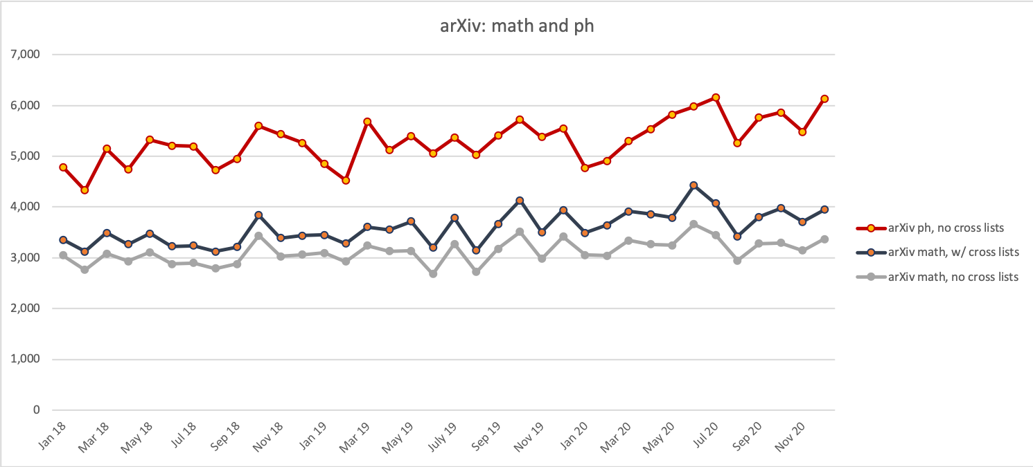 Chart of monthly submissions to the arXiv in math and in physics for 2018 to 2020