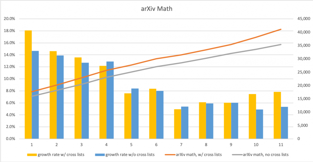 Graphs of counts and growth rates for math submissions in the arXiv from 2010 to 2020