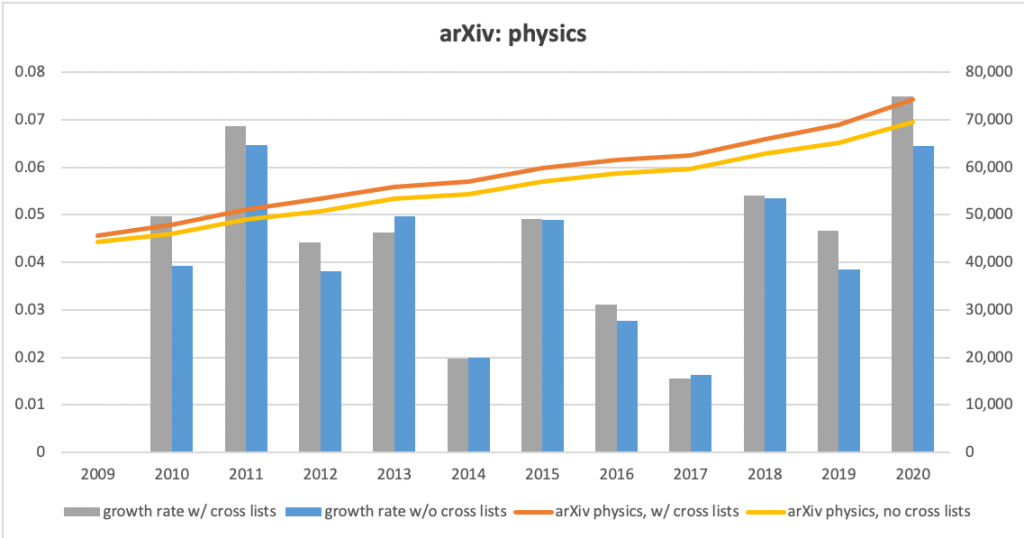 Graphs of submissions to the arXiv in physics, both counts and annual growth rates