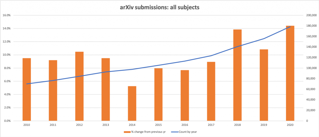 Graph of submissions to the arXiv in all subjects from 2010 to 2020, including growth rates