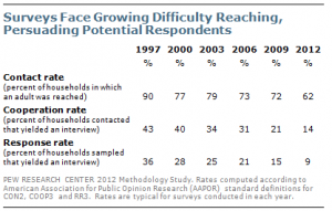 From the Pew Research Center assessment of the representatives of public opinion polls.