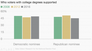 Even among those with college degrees and 2016 election was a divisive one.