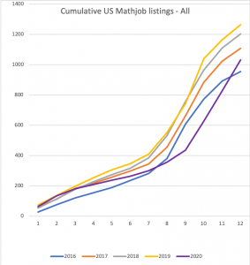 Number of all US mathjobs posted in 2020