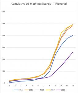 Number of Tenure-track/Tenured US mathjobs posted in 2020