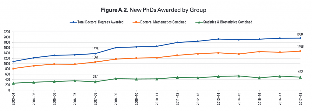 New Mathematics, Statistics, and Biostatistics PhDs