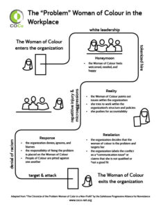 flowchart summarizing what happens when a woman of color works at a white organization, described here: https://coco-net.org/problem-woman-colour-nonprofit-organizations/