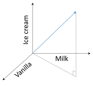 Figure 1. A mathematical representation of a milkshake recipe.