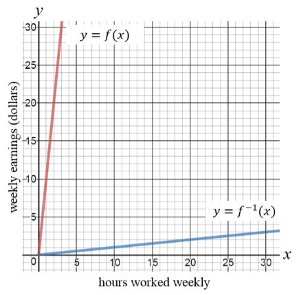 inverse functions we re teaching it all wrong on teaching and
