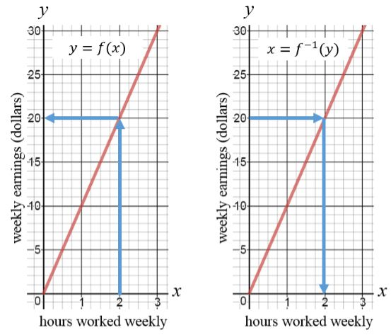 Using the same graph to represent a function and its inverse but designate the horizontal axis to represent the independent variable for \(f\) and the vertical axis to represent the independent variable for \(f^{-1}\)