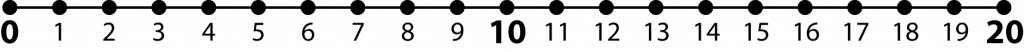 Numberline with integers 0 through 20. Zero, 10, and 20 are in boldface