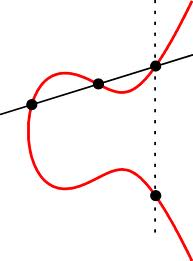 Addition on an Elliptic Curve
