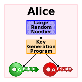 A flowchart describing the process of generating a public and private key.  Photo acquired from Wikimedia Commons, the free media repository