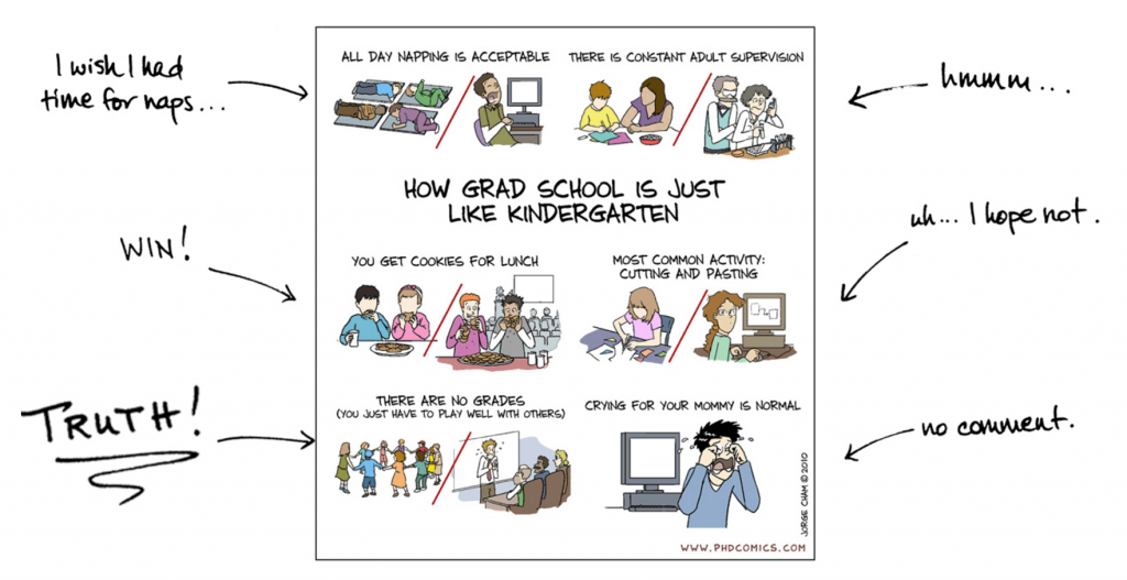 Graduate School: Where Grades Don't Matter | AMS Grad Blog