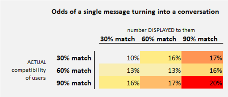 Matching algorithmus online dating