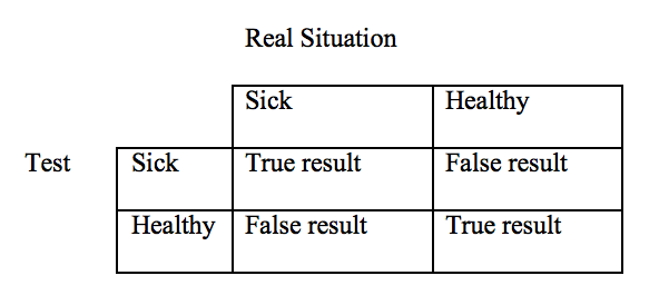 Ams Positive False Negative Blog Grad Vs