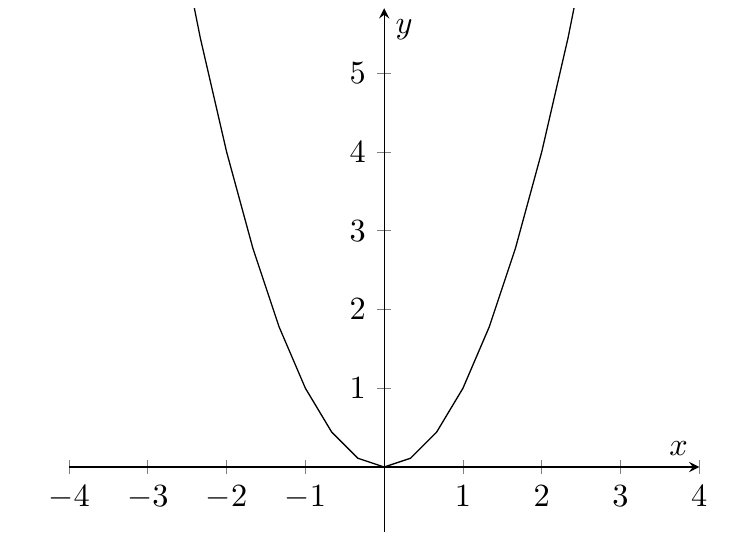 Figure 1: Graph of $y=x^2$