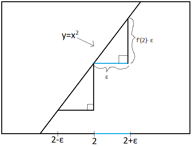 Figure 2: Graph of $y=x^2$ in the Limit