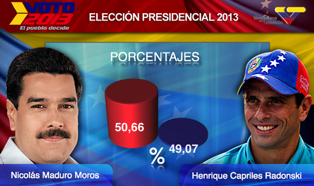No translation needed. The two main presidential candidates and their vote tallies.