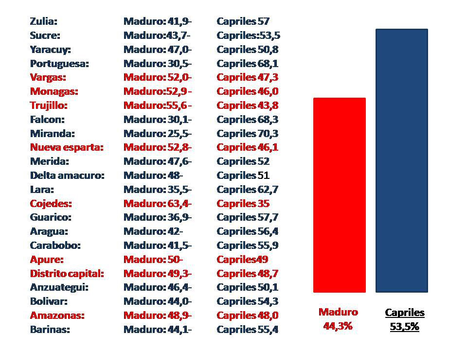 A chart tallying percentages state by state, claiming that Capriles won.