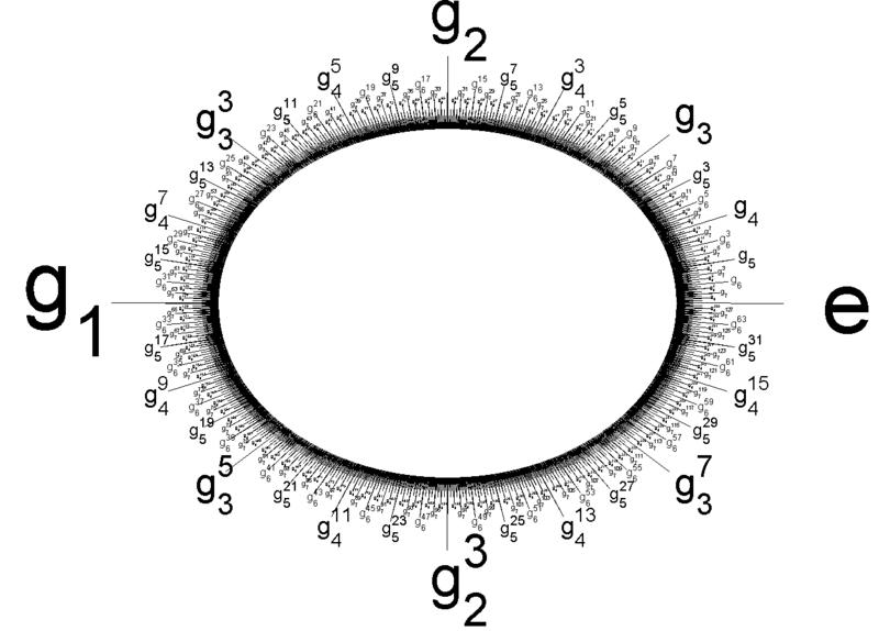 Prüfer 2-group