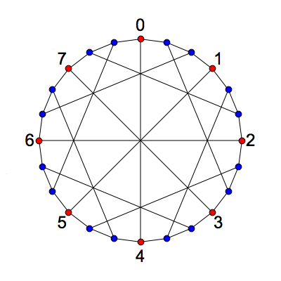 McGree Graph With 8 vertices Labelled - Greg Egan