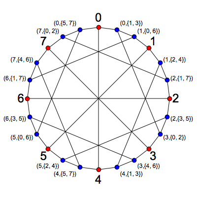 McGee Graph in Terms of Z/8 Geometry - Greg Egan