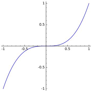Cubical Parabola - John Baez